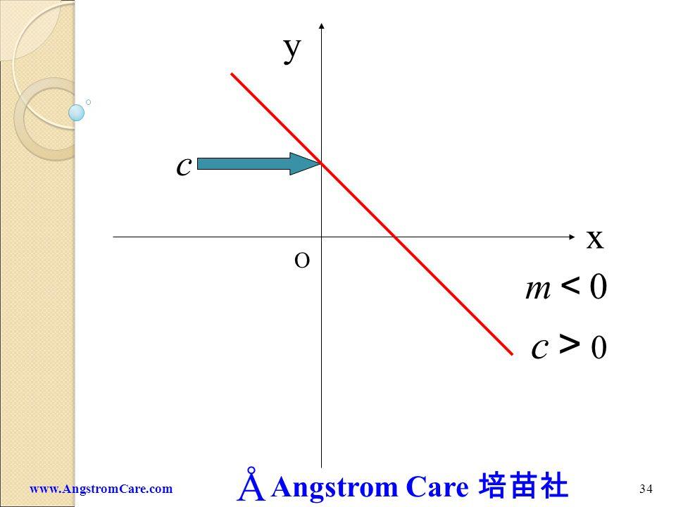 y c x O m<0 c>0 www.AngstromCare.com