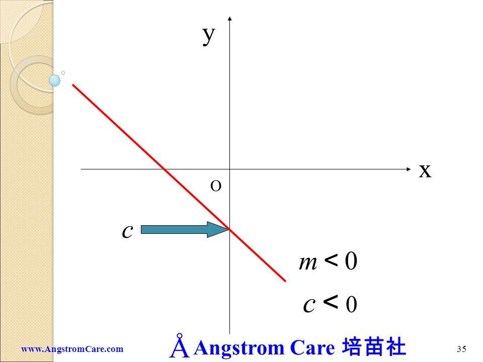 y x O c m<0 c<0 www.AngstromCare.com