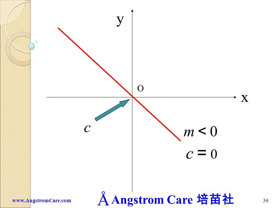 y O x c m<0 c=0 www.AngstromCare.com