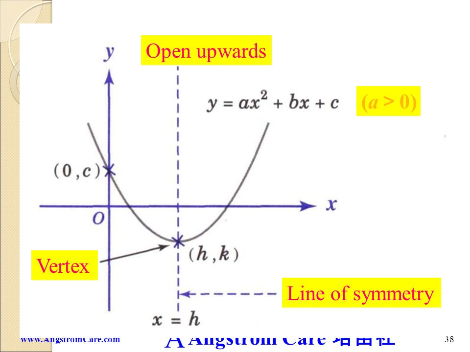 Open upwards Open upwards (a>0) Vertex Line of symmetry
