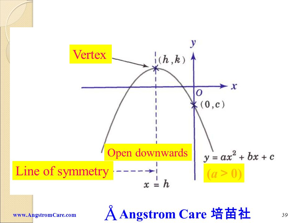 Vertex Open downwards Line of symmetry (a>0)