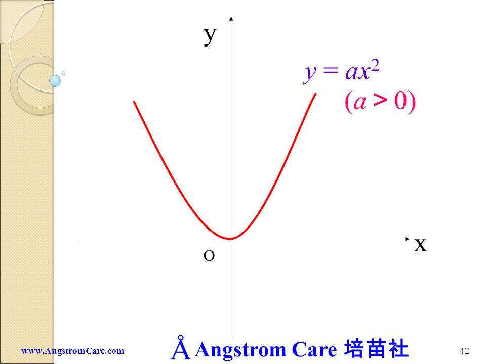 y y = ax2 (a>0) x O www.AngstromCare.com