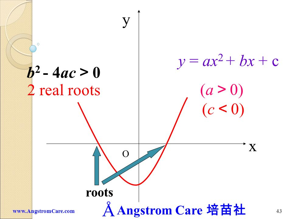 y y = ax2 + bx + c b2 - 4ac>0 2 real roots (a>0) (c<0) x roots O