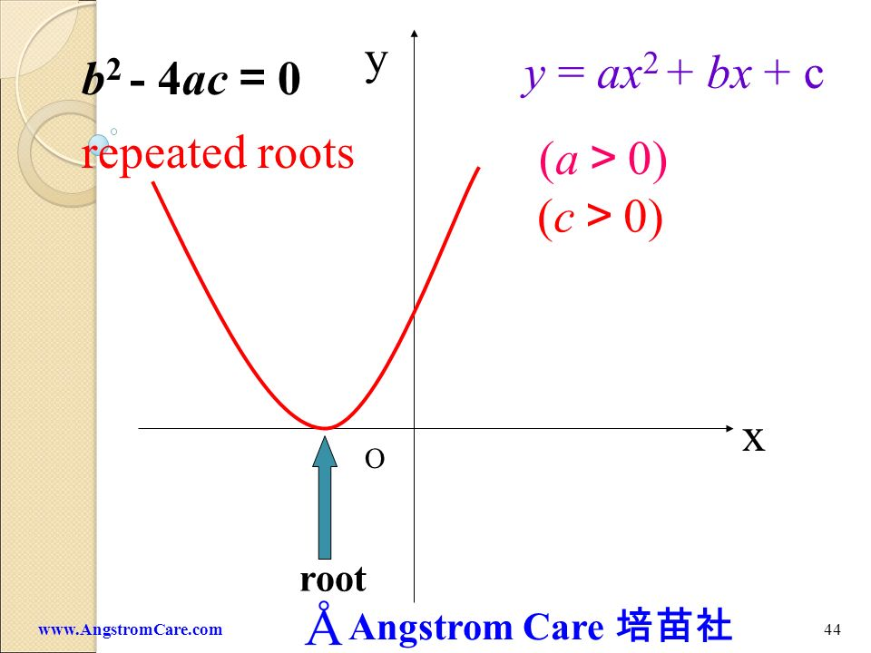 y y = ax2 + bx + c b2 - 4ac=0 repeated roots (a>0) (c>0) x root O