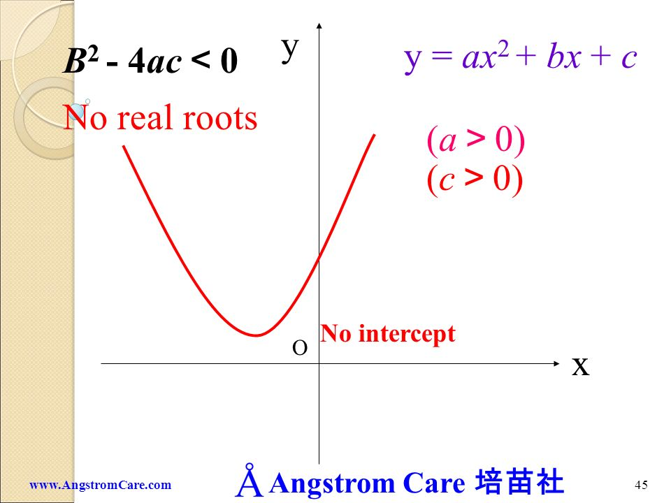 y y = ax2 + bx + c B2 - 4ac<0 No real roots (a>0) (c>0) x No intercept