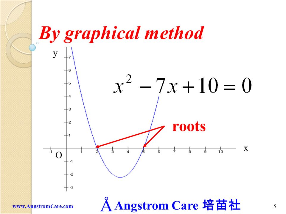 By graphical method y roots x O www.AngstromCare.com