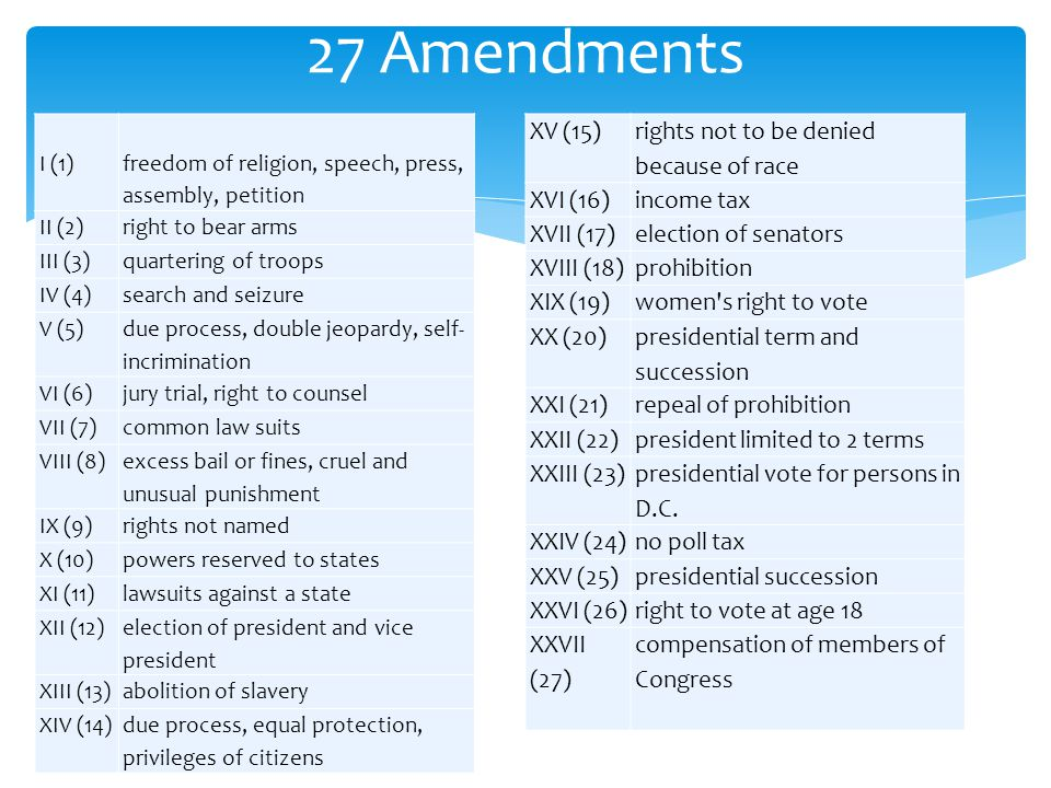 27 Amendments XV (15) rights not to be denied because of race XVI (16)