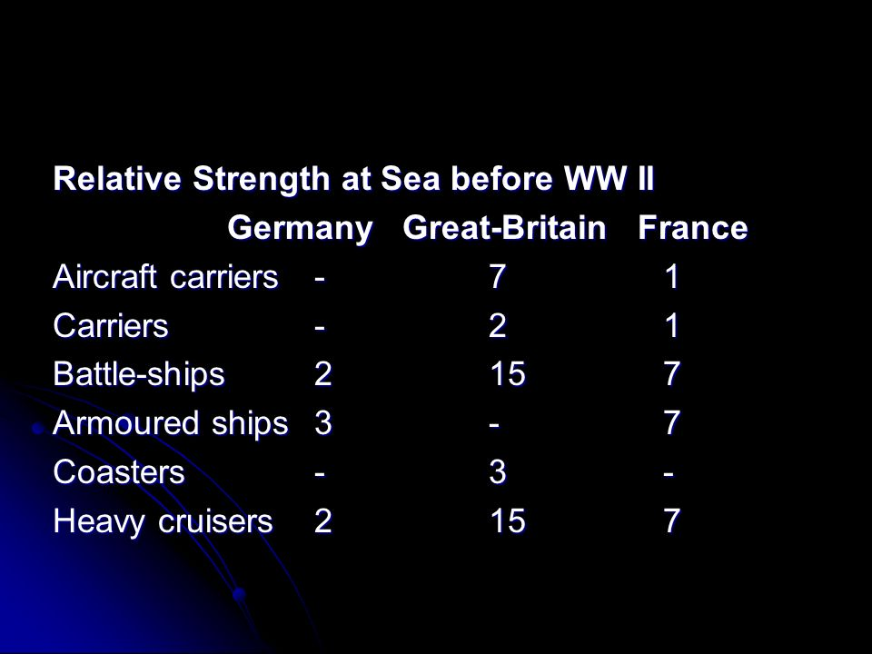Relative Strength at Sea before WW II