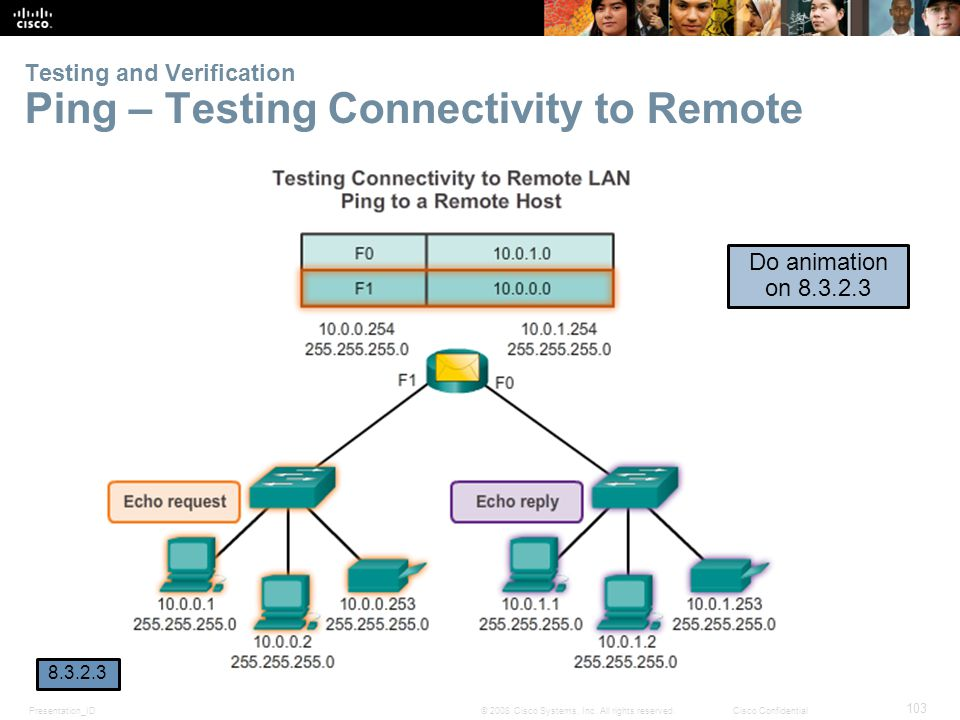 Testing and Verification Ping – Testing Connectivity to Remote