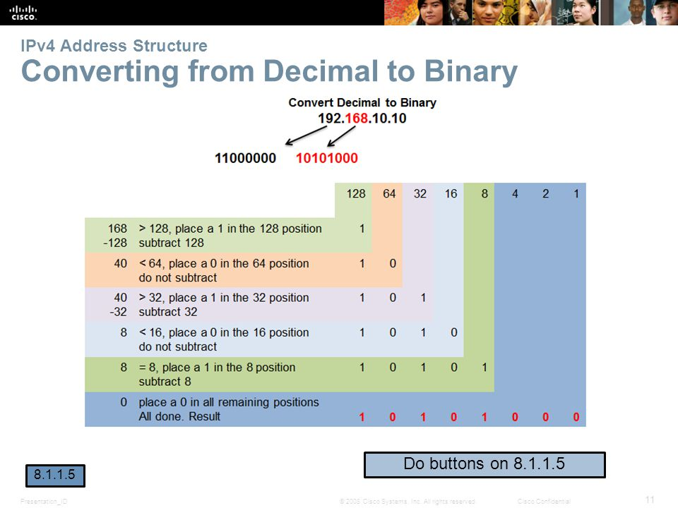 IPv4 Address Structure Converting from Decimal to Binary