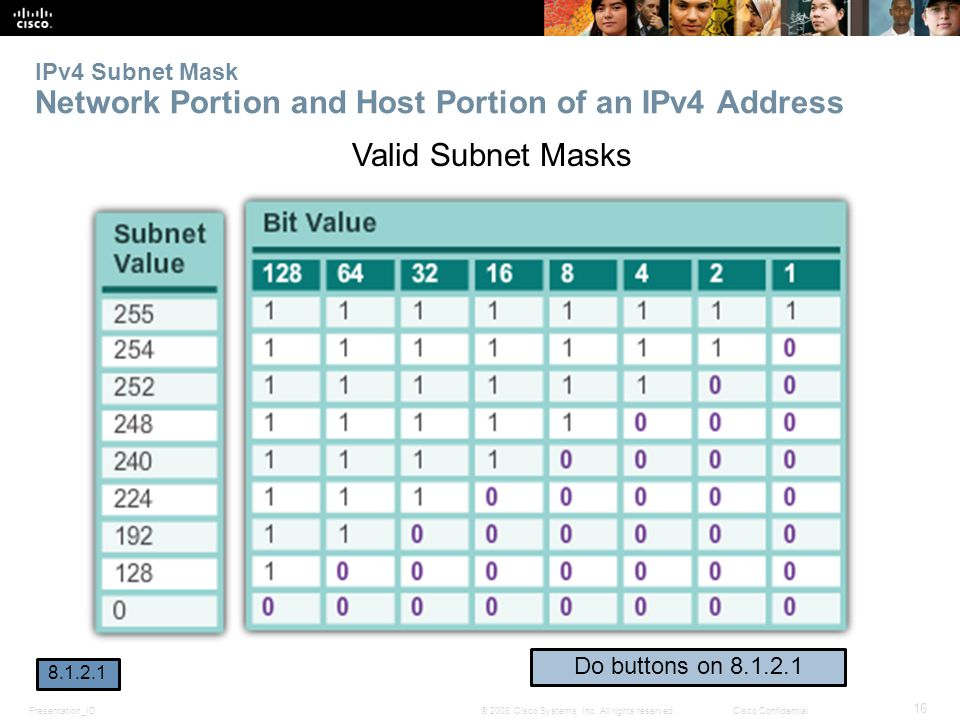 IPv4 Subnet Mask Network Portion and Host Portion of an IPv4 Address