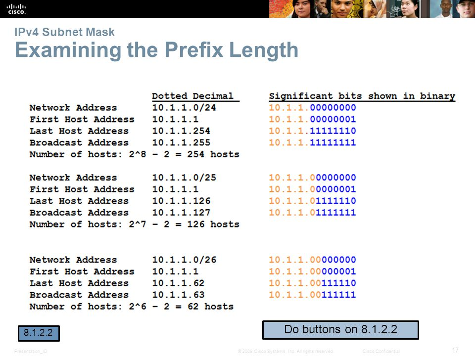 IPv4 Subnet Mask Examining the Prefix Length