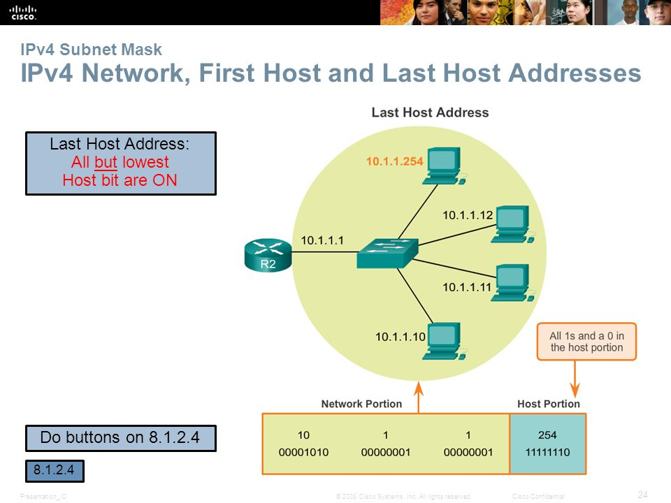 IPv4 Subnet Mask IPv4 Network, First Host and Last Host Addresses