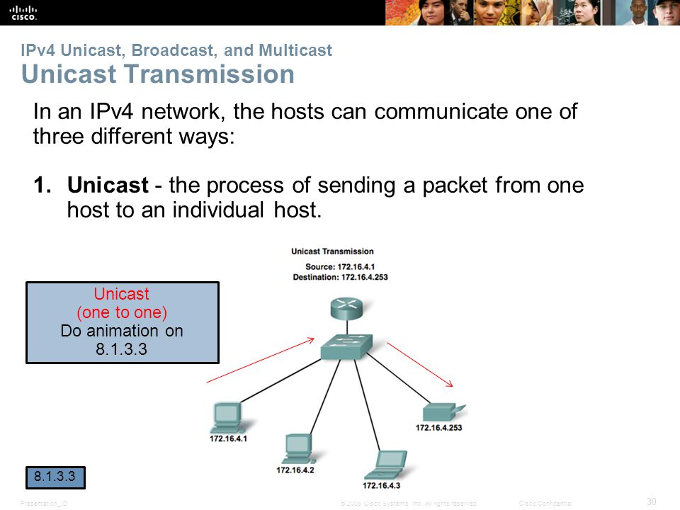 IPv4 Unicast, Broadcast, and Multicast Unicast Transmission