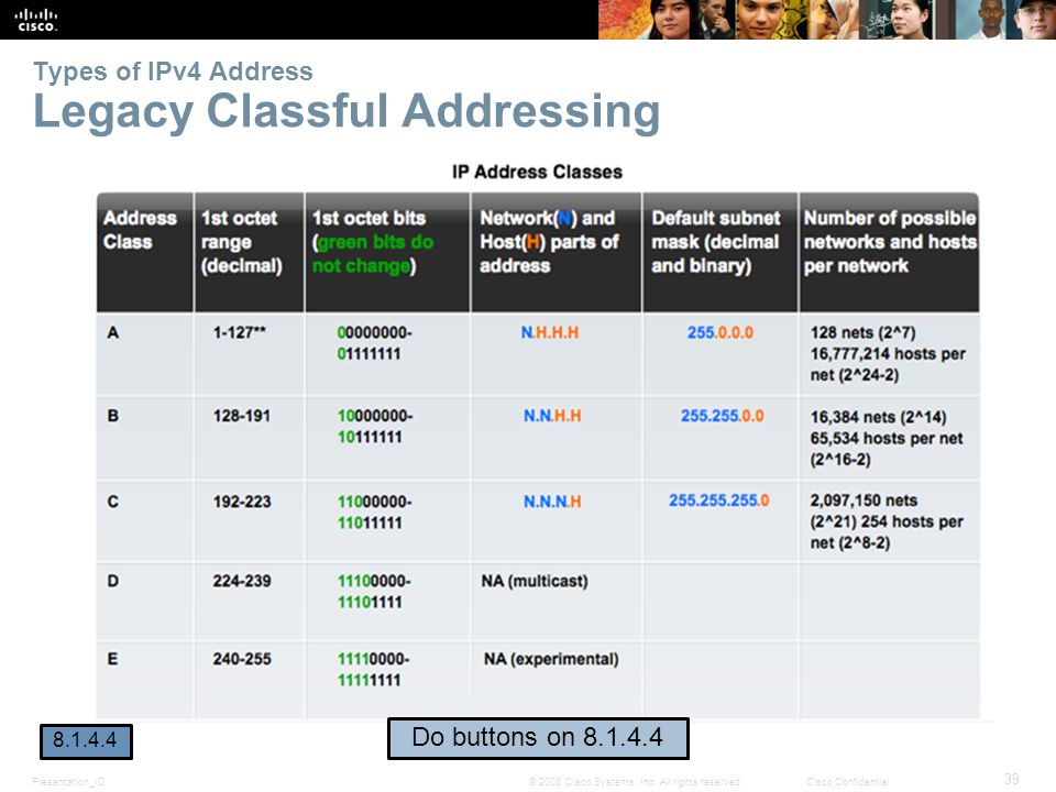 Types of IPv4 Address Legacy Classful Addressing