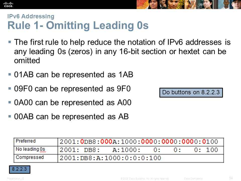 IPv6 Addressing Rule 1- Omitting Leading 0s