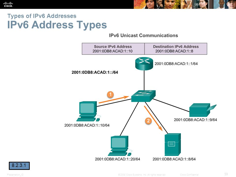 Types of IPv6 Addresses IPv6 Address Types