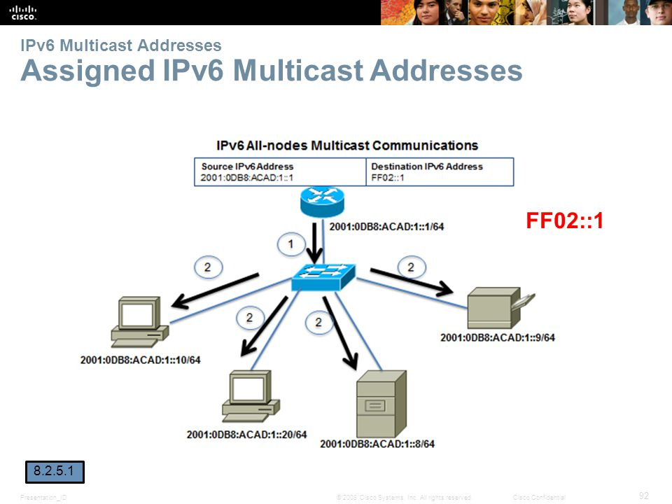 IPv6 Multicast Addresses Assigned IPv6 Multicast Addresses