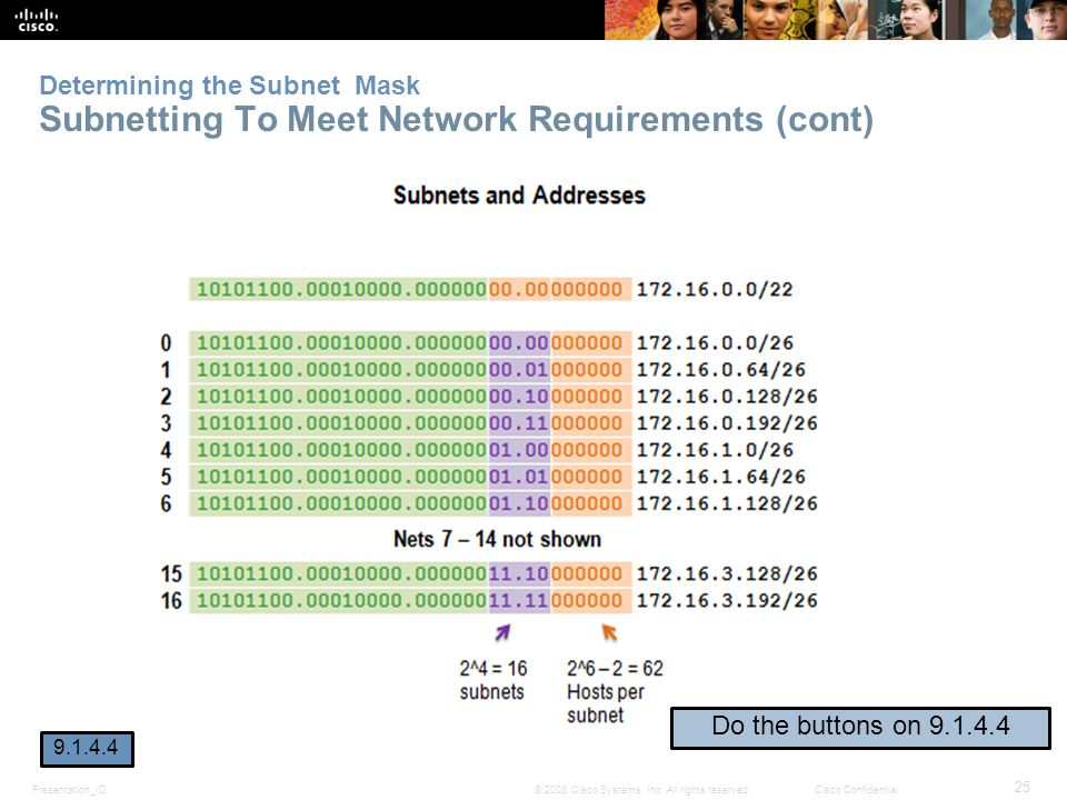 Determining the Subnet Mask Subnetting To Meet Network Requirements (cont)