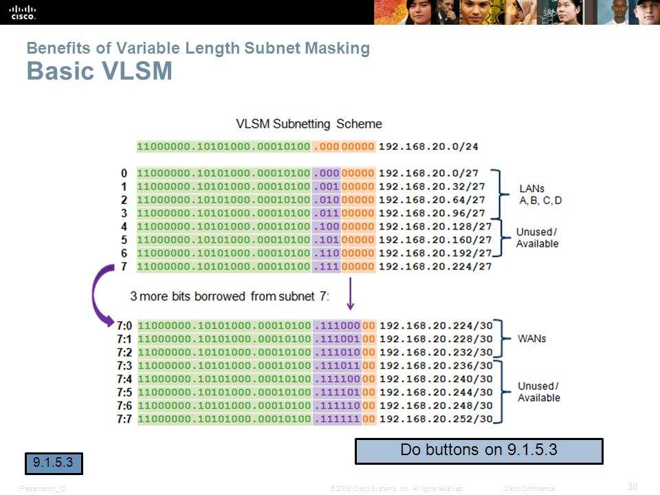 Benefits of Variable Length Subnet Masking Basic VLSM