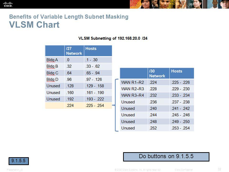 Benefits of Variable Length Subnet Masking VLSM Chart
