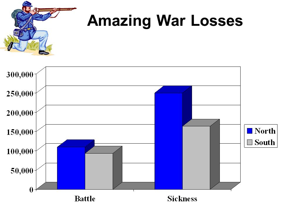 Amazing War Losses