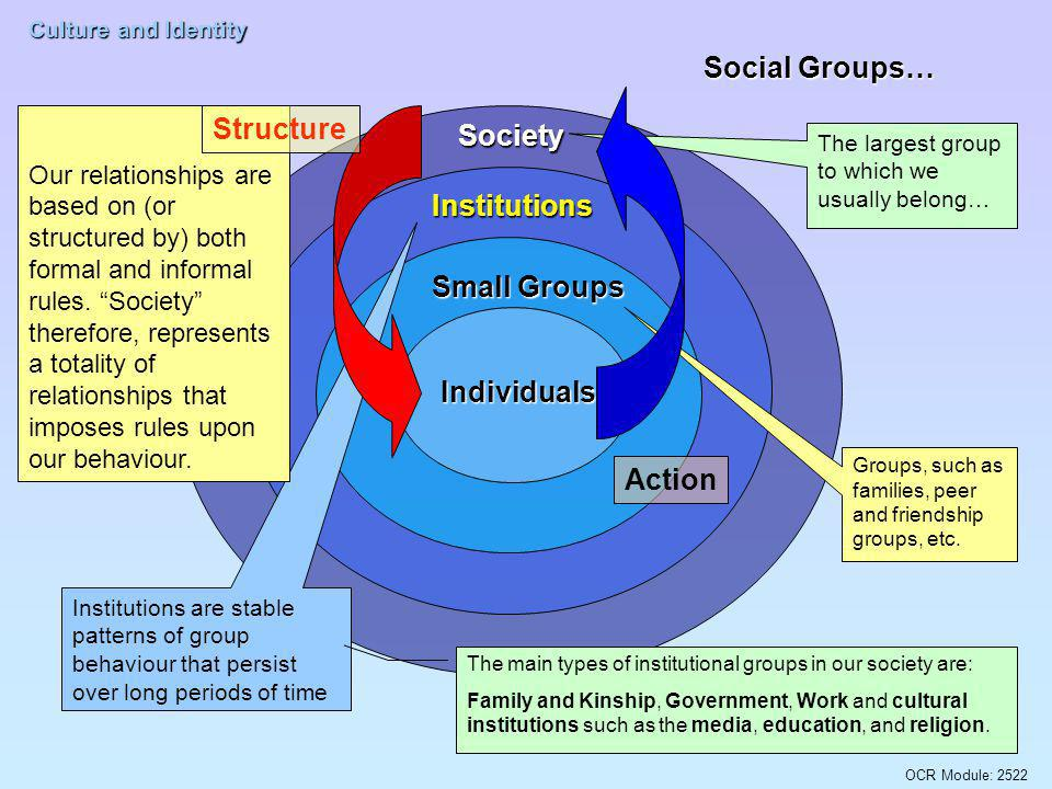 Social Groups… Structure Society Institutions Small Groups Individuals
