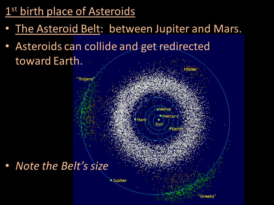 1st birth place of Asteroids