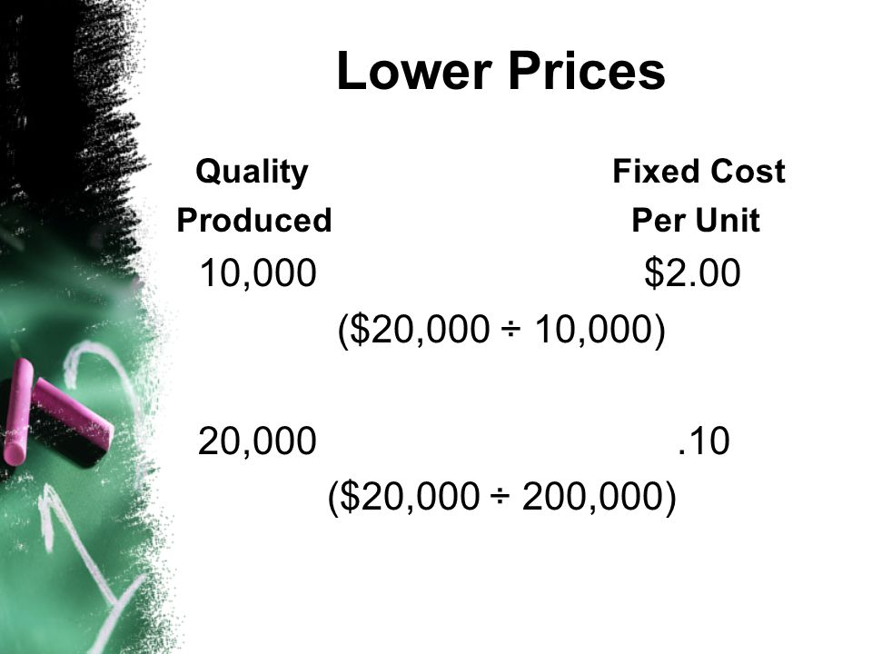 Lower Prices Quality Fixed Cost. Produced Per Unit. 10,000 $2.00. ($20,000 ÷ 10,000)