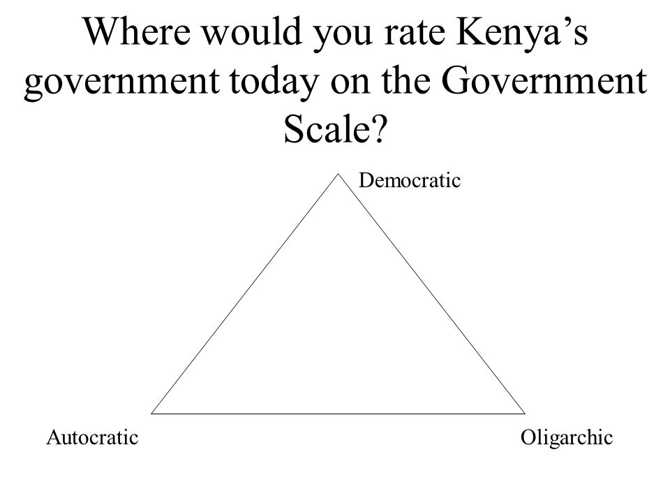 Where would you rate Kenya's government today on the Government Scale