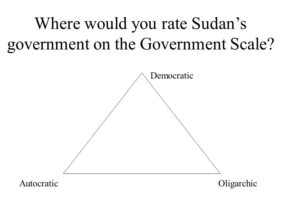 Where would you rate Sudan's government on the Government Scale