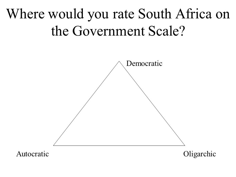 Where would you rate South Africa on the Government Scale