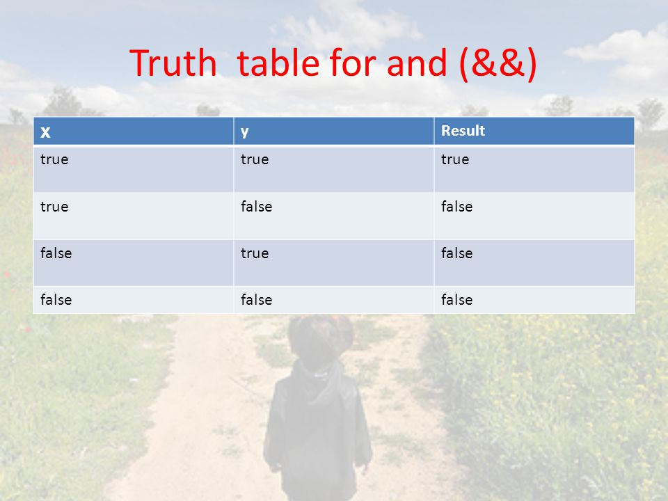 Truth table for and (&&)