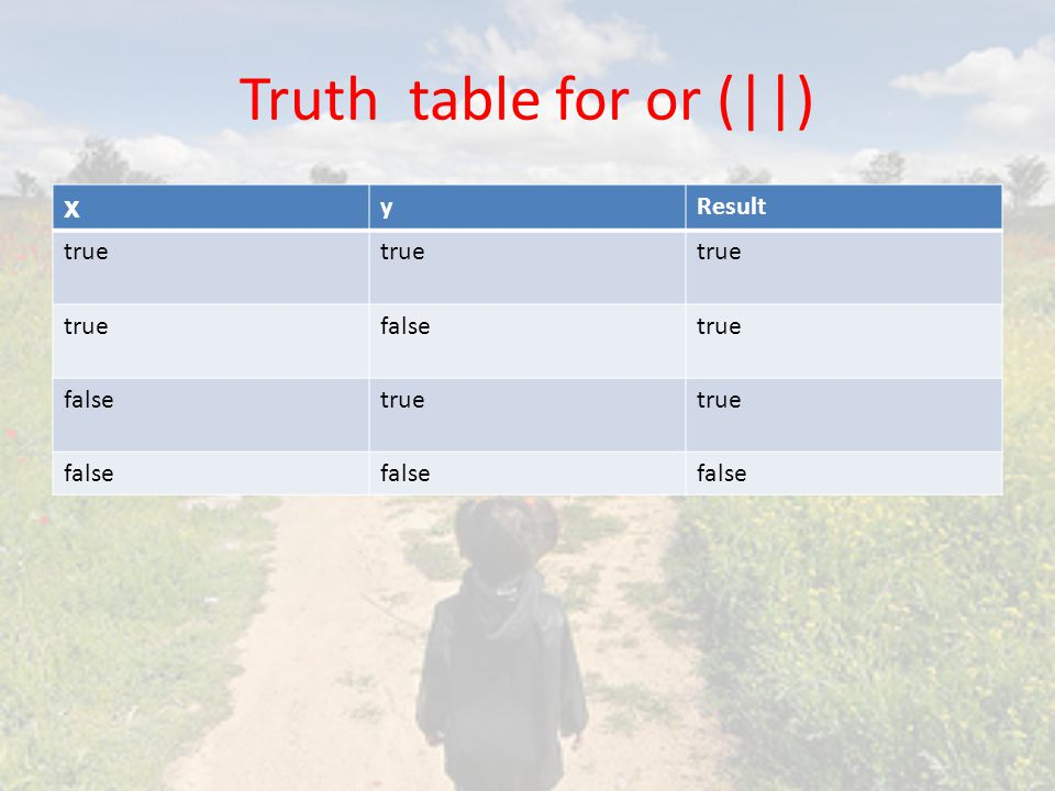 Truth table for or (||) x y Result true false
