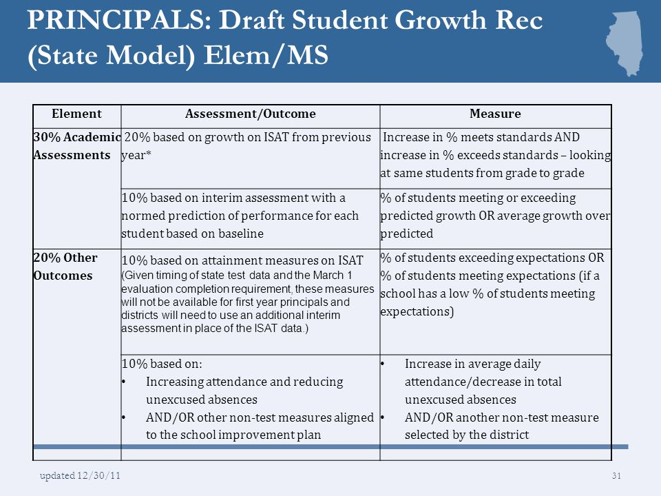 PRINCIPALS: Draft Student Growth Rec (State Model) Elem/MS