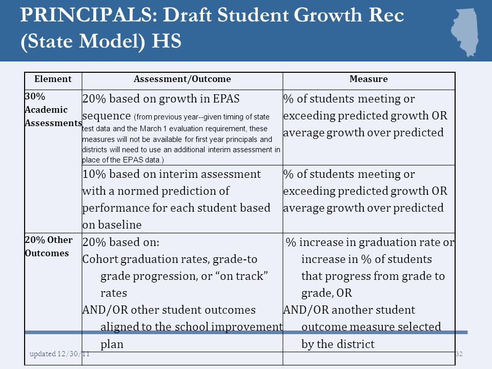 PRINCIPALS: Draft Student Growth Rec (State Model) HS