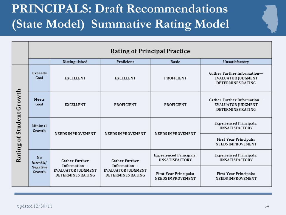 PRINCIPALS: Draft Recommendations (State Model) Summative Rating Model