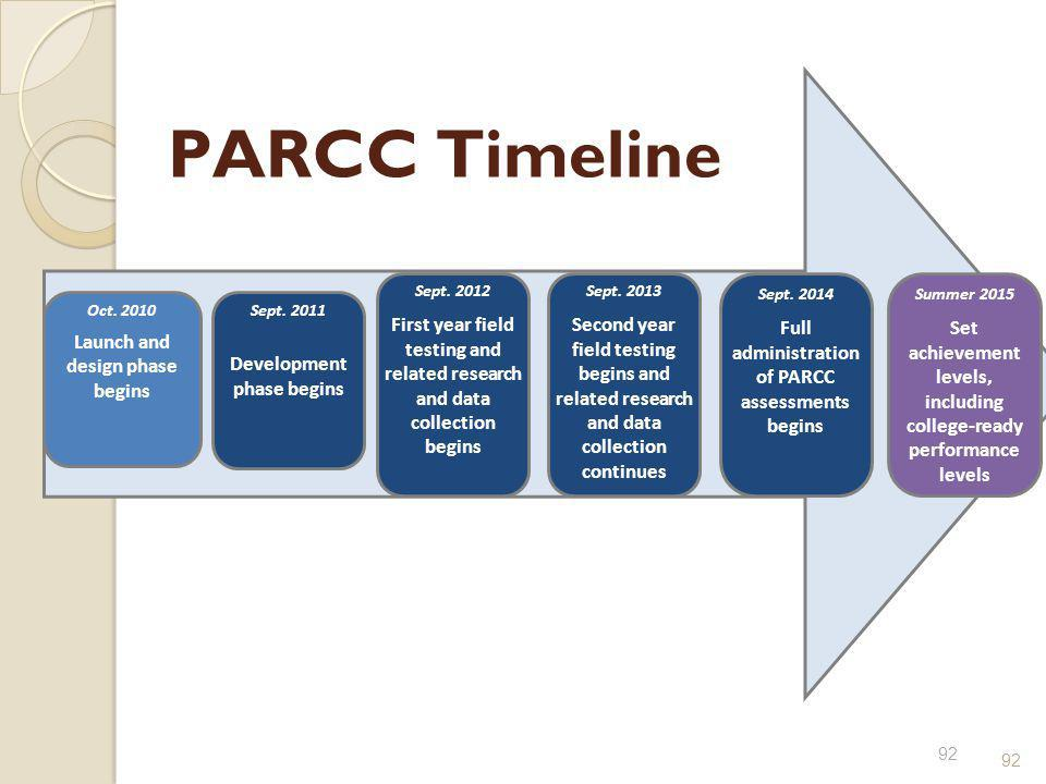 PARCC Timeline Development phase begins