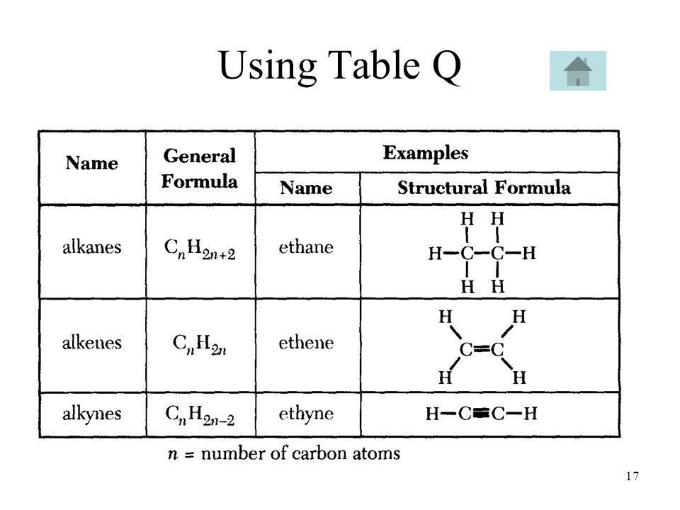 Using Table Q
