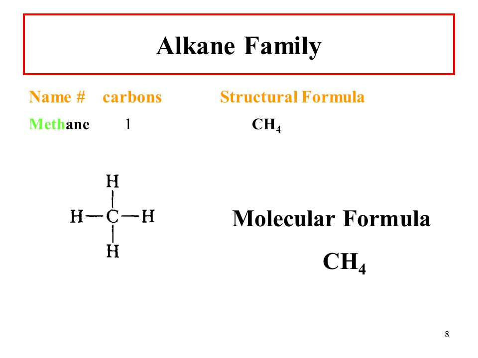 Alkane Family Molecular Formula CH4 Name # carbons Structural Formula