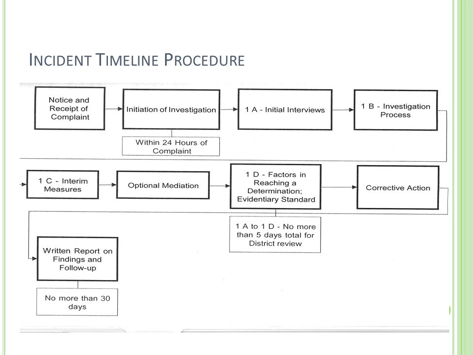 Incident Timeline Procedure