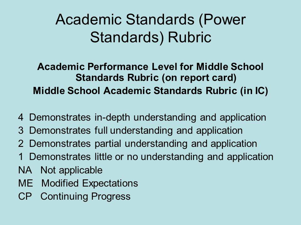 Academic Standards (Power Standards) Rubric