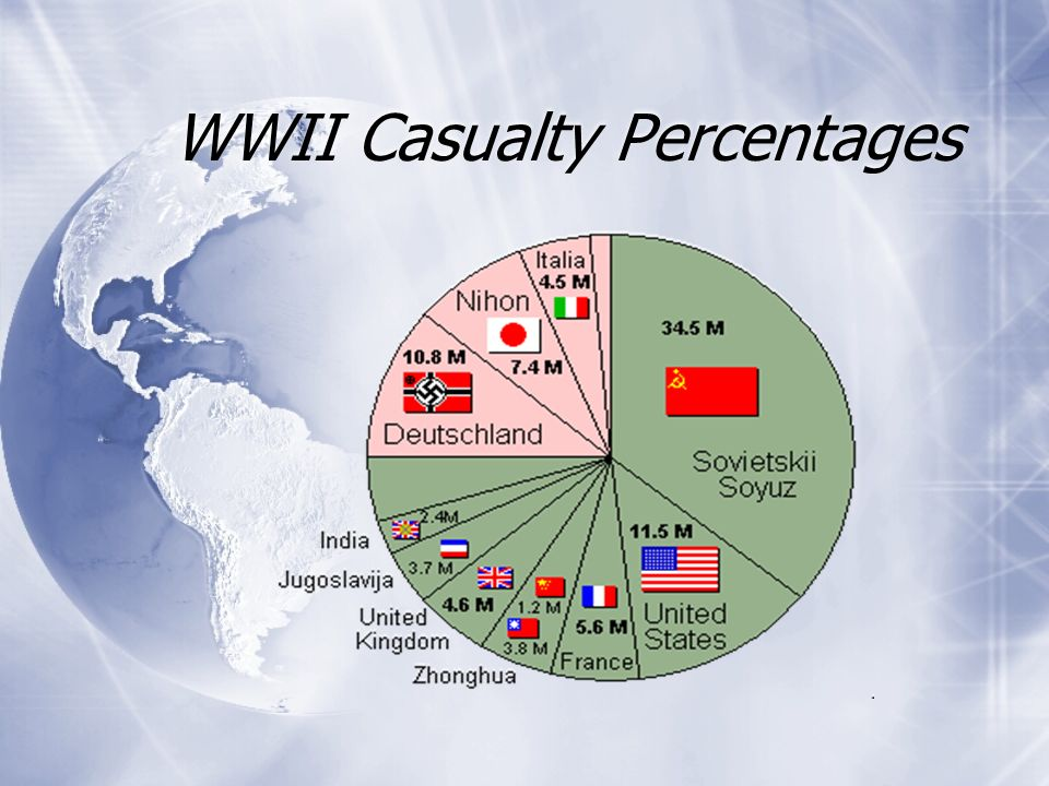 WWII Casualty Percentages