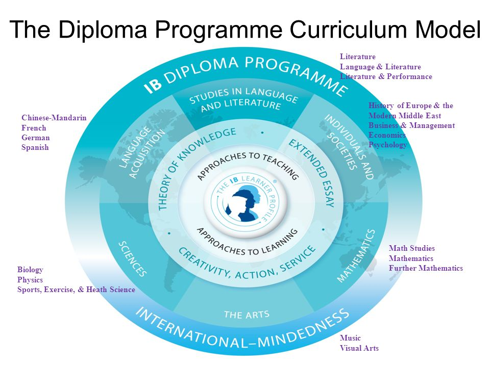 The Diploma Programme Curriculum Model