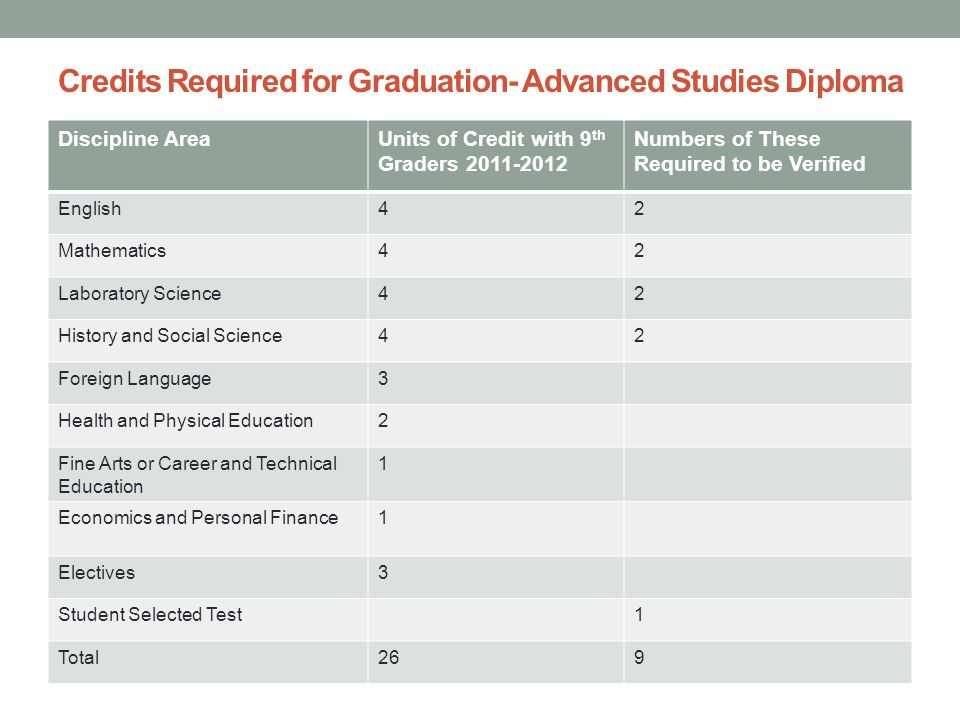 Credits Required for Graduation- Advanced Studies Diploma