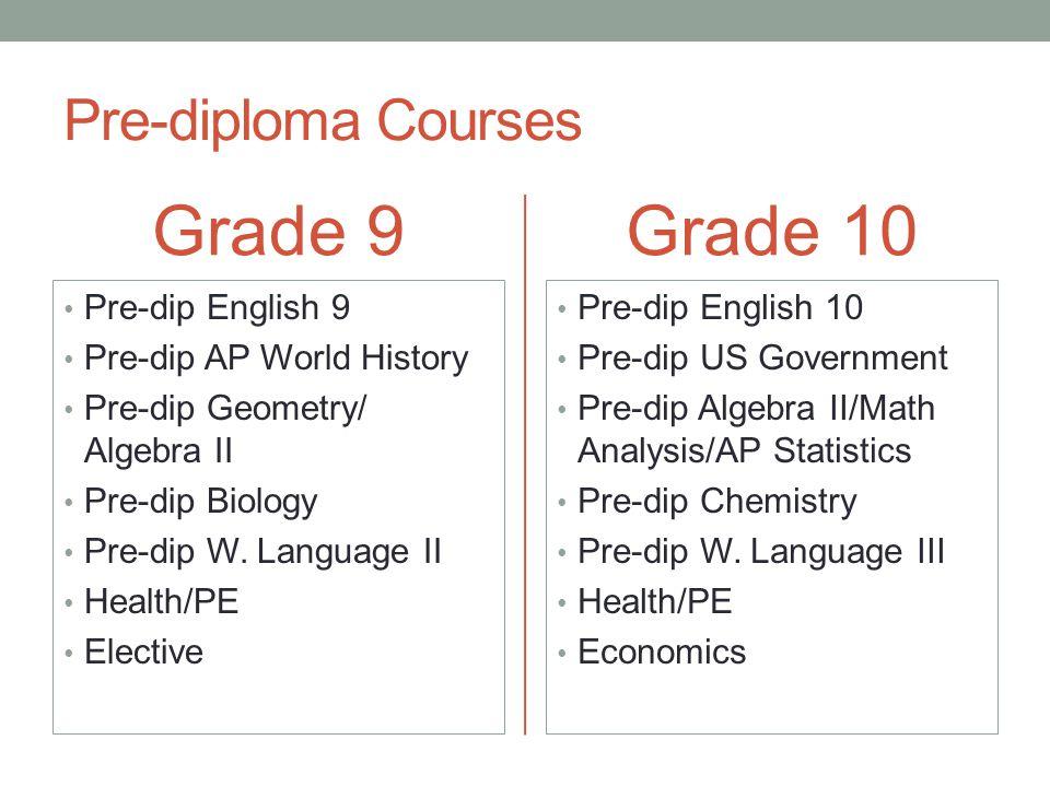 Grade 9 Grade 10 Pre-diploma Courses Pre-dip English 9