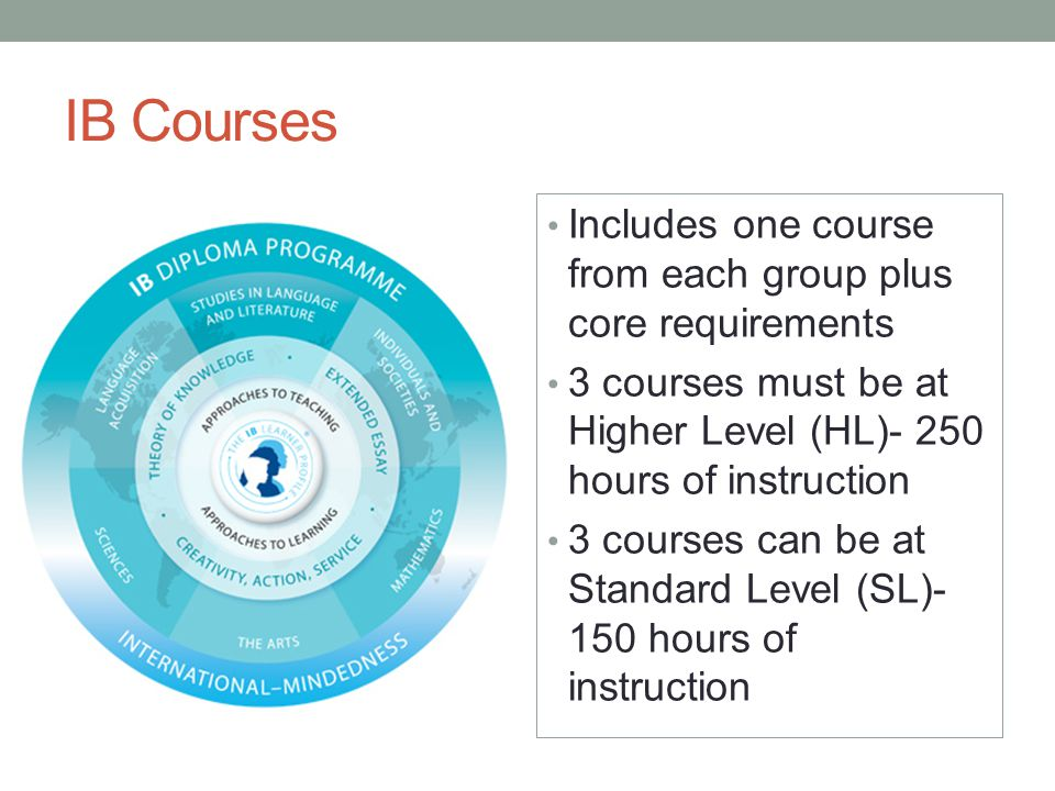 IB Courses Includes one course from each group plus core requirements