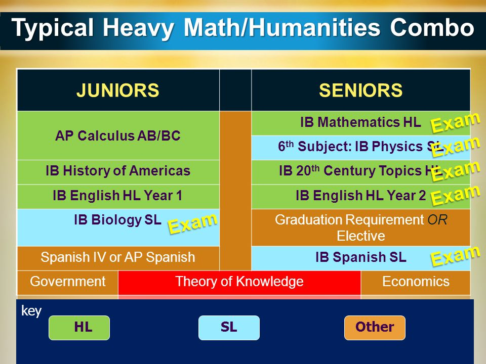 Typical Heavy Math/Humanities Combo 6th Subject: IB Physics SL