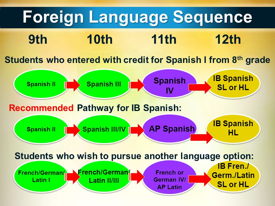 Foreign Language Sequence
