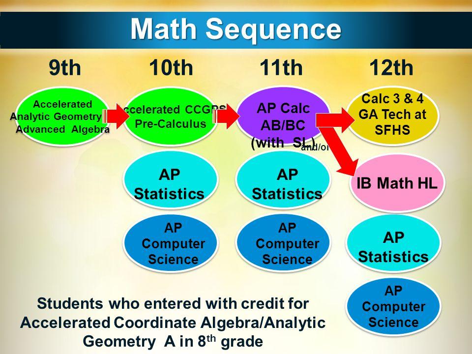 Math Sequence 9th 10th 11th 12th AP Statistics AP Statistics